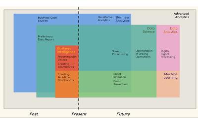Machine Learning Vs Data Science Vs Analytics