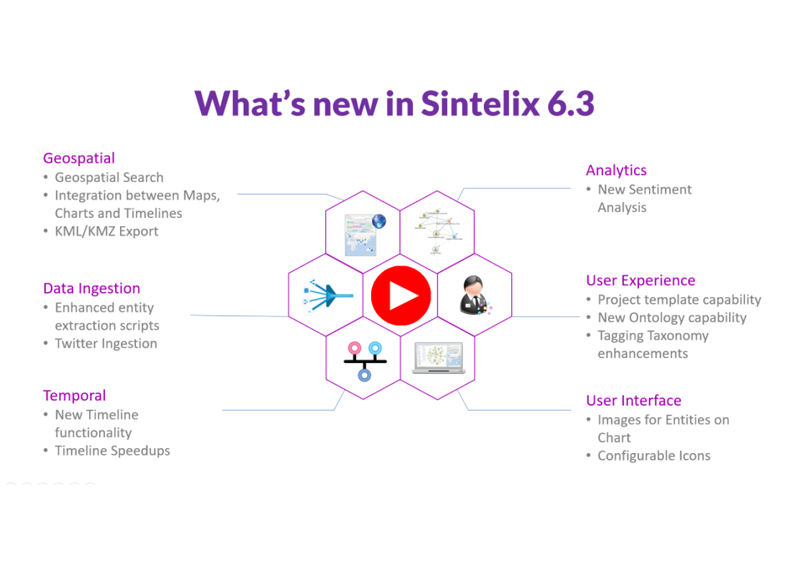 Sintelix 6.3 Release – New features that enhance the analyst experience and insights